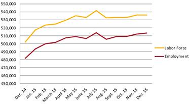 Employment Rate Dec 2015