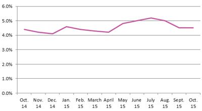 Unemployment Rate Nov 2015