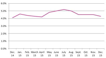 Unemployment Rate Dec 2015
